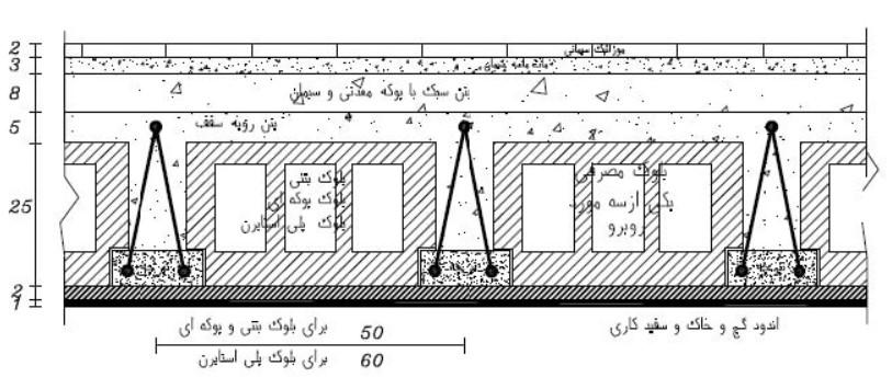 تصویر2-نمای جانبی سقف تیرچه و بلوک