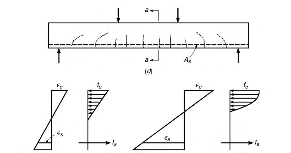 تصویر3-فرضیات محاسباتی بتن ناحیه کششی